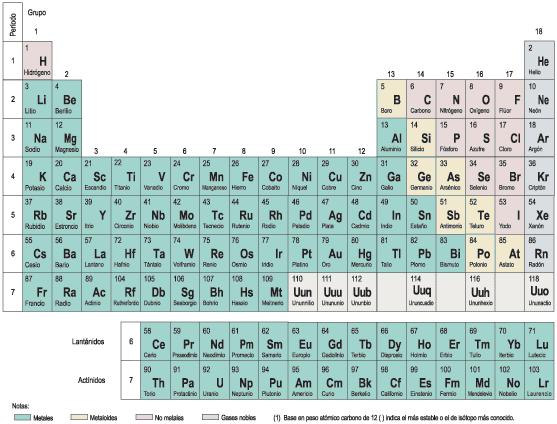tabla períódica valencias de los elementos , formulación inorgánica