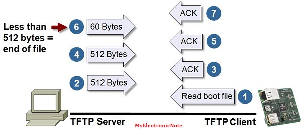 Trivial File Transfer Protocol - TFTP ~ Electronic Note