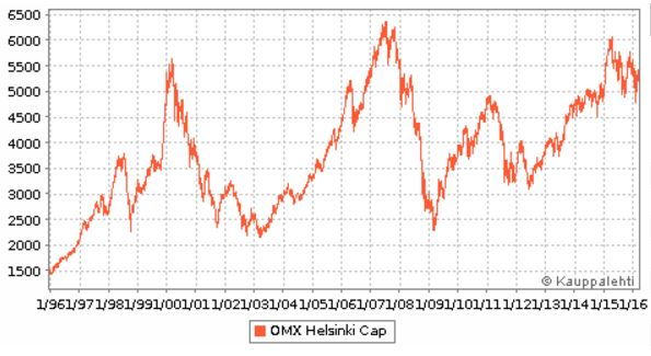 Omx Helsinki Cap