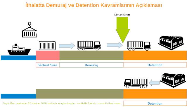 ithalatta demuraj ve detention kavramının grafik ile açıklaması