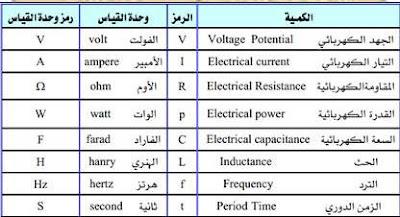 الكميات ووحدات القياس  المستخدمة في الالكترونيات