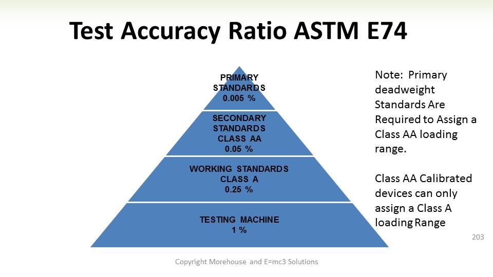 ASTM E74 Calibration Procedure Simplified