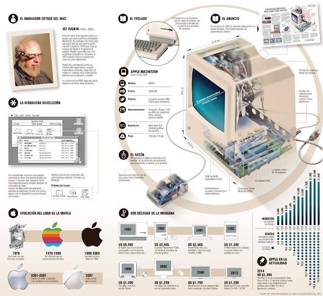 Evolución Mac Apple