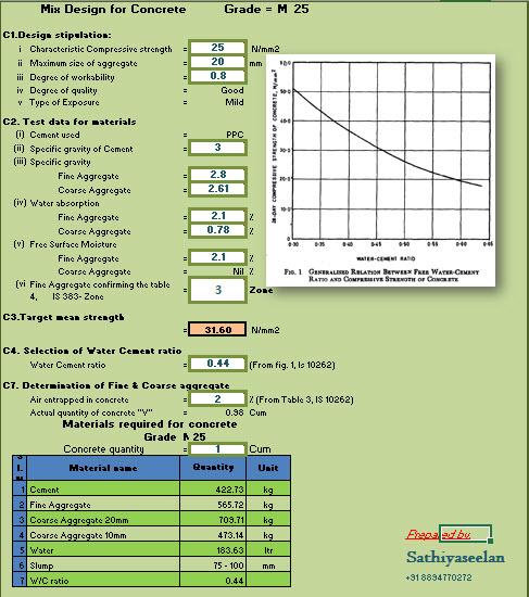 Concrete Mix Design Excel Sheet