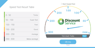DiscountService Kentico 9.0.40 Hosting Speed