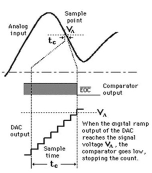 Electronica: Counter (Digital Ramp) ADC
