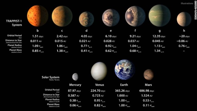 NASA Discovers New Solar Systems With 7 Earth Like Planets2