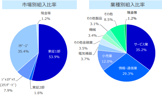 SBI小型成長株ファンド ジェイクール構成比