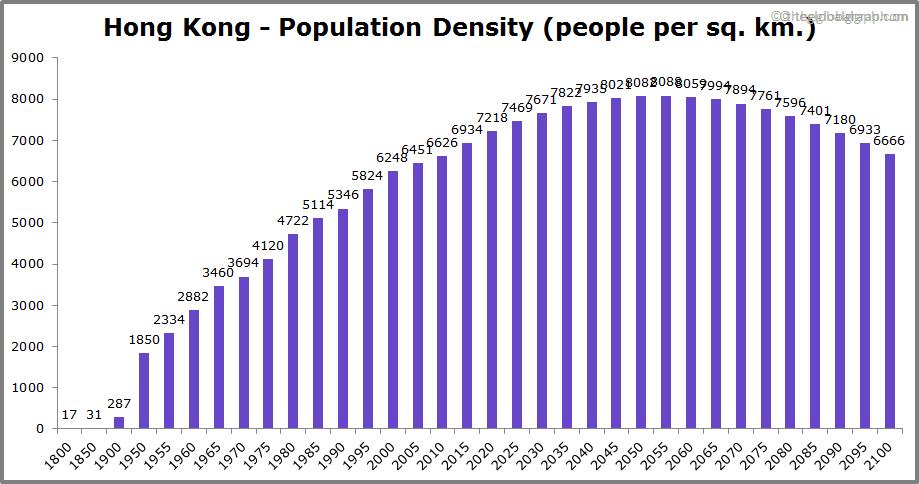 Hong Kong  Population Density (people per sq. km.)