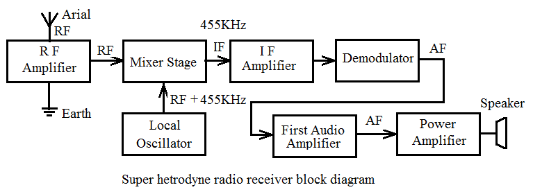 Basic Electronics And Electrical Tutorials Radio Receiver Block Diagram