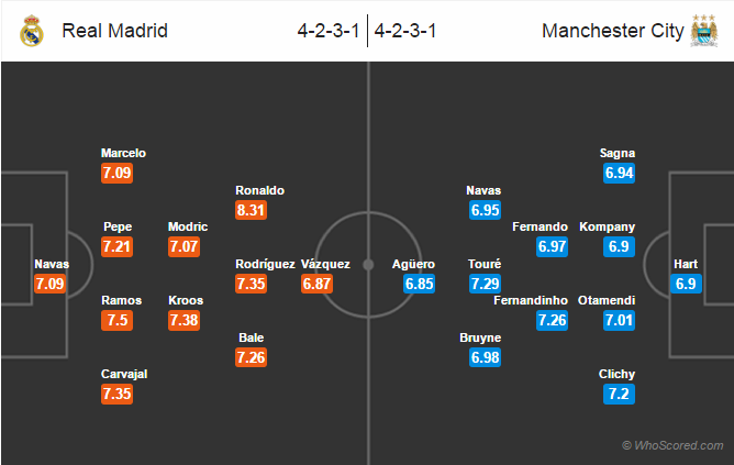 Possible Lineups, Team News, Stats –Real Madrid vs Manchester City