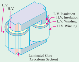 Different types of Transformers - Shell and Core type Transformer