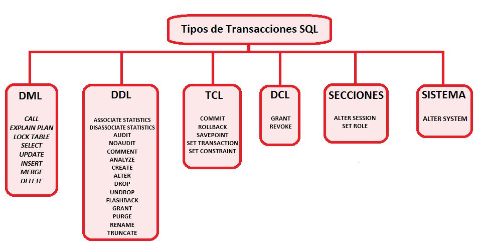 Manejo de Excepciones - MAGIC PL/SQL ORACLE