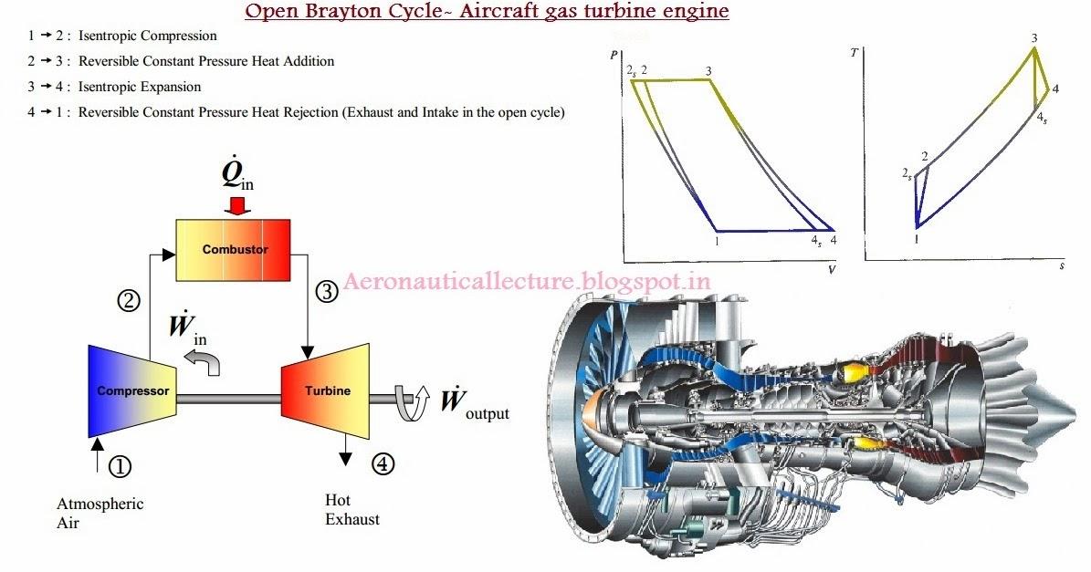 Gas turbine engine