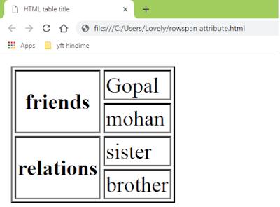 HTML TUTORIAL: TABLE, HTML Tutorial In Hindi