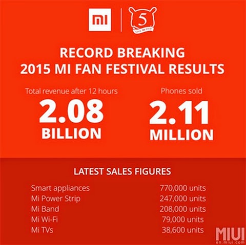 Xiaomi sets Guinness World Record for selling 2.11 Million units