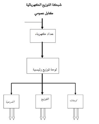 الاعمال الكهربائية في المباني pdf
