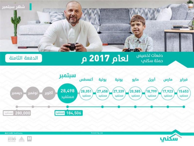 كشوف اسماء الاسكان 1438 الدفعة الثامنة 8 من مستحقي الدعم السكني بالمملكه عبر رابط بوابة sakani السعودية برقم الهوية الان