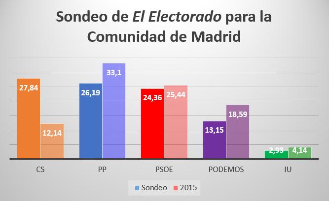 Encuestas para la Comunidad de Madrid Madrid%2BV%2BI
