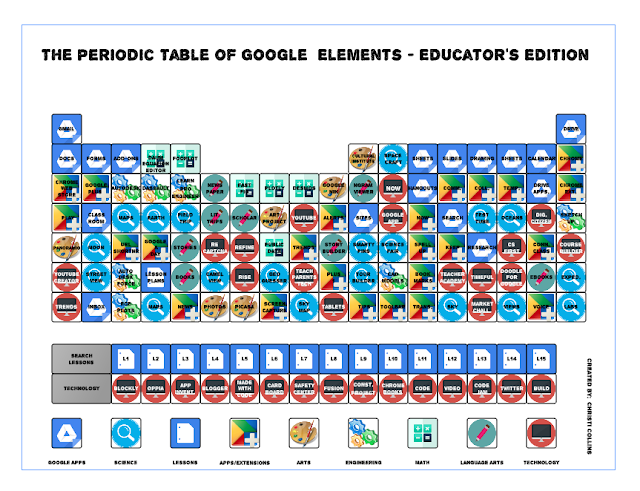 The Periodic Table of Google Elements-Educator's Edition
