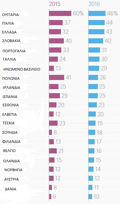 ποσοστό νέων που θέλουν να φύγουν σε άλλη χώρα