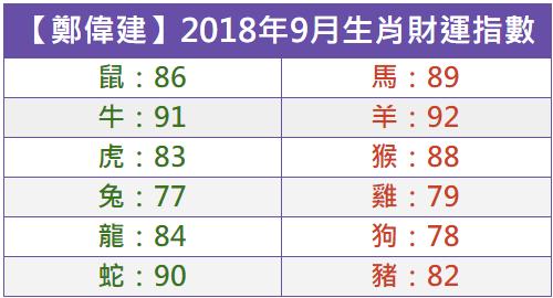 【鄭偉建】2018年9月十二生肖財運指數