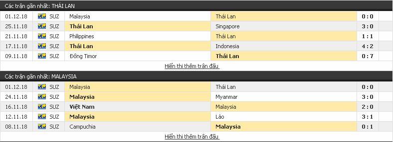 Kèo tâm đắc Thái Lan vs Malaysia, 19h ngày 05/12/2018 Malaysia3