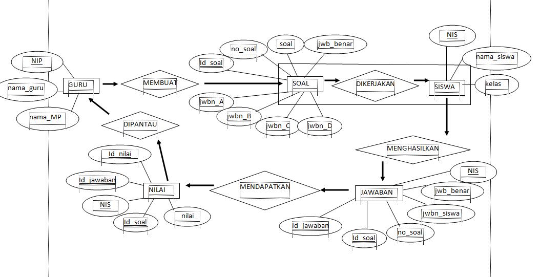 Soal Basis Data Beserta Jawabannya Ilmusosial Id