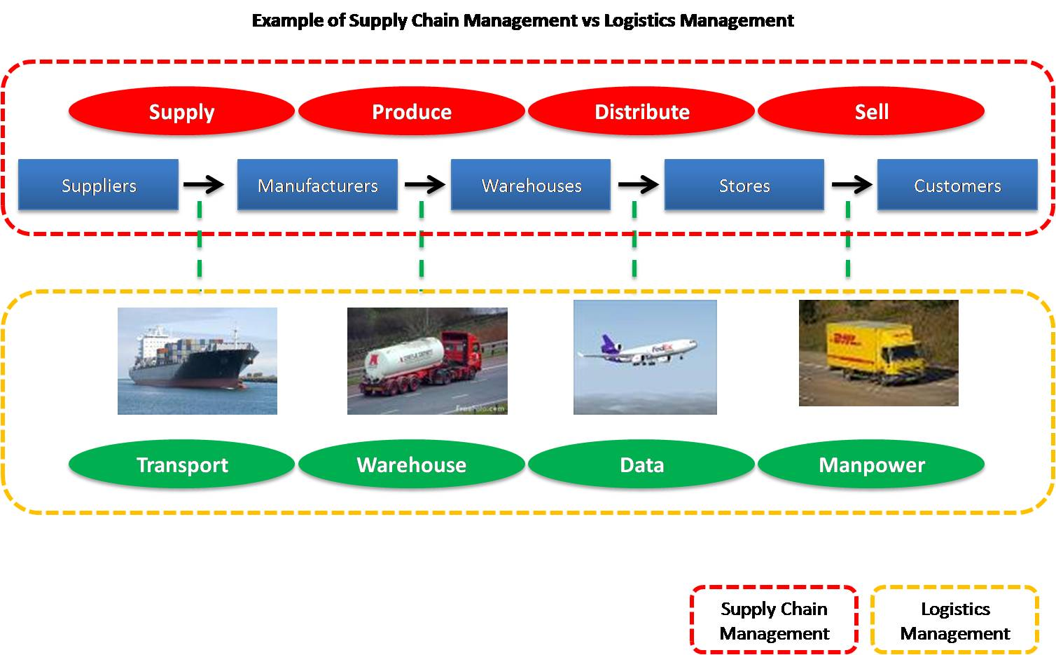 chain image and store choice modeling A value chain is a set of activities that an organization carries out to create value for its customers porter proposed a general-purpose value chain that companies can use to examine all of their activities, and see how they're connected.