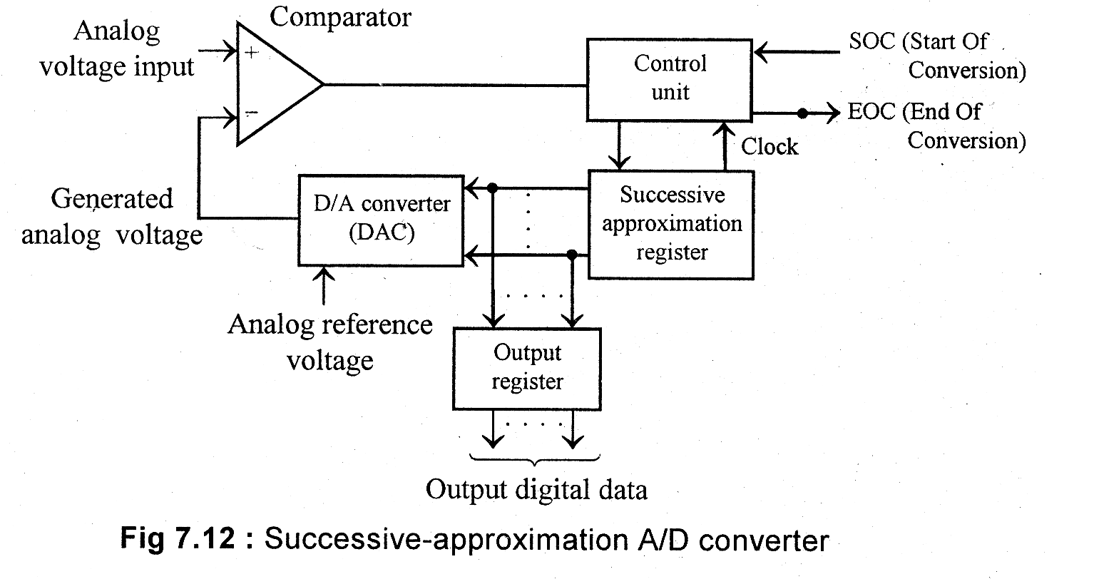 Architecture Of 8085 Microprocessor With Block Diagram Pdf Home Telephone Wiring Functional Free A Quot Media To Get All Datas In Electrical Science Adc Explain