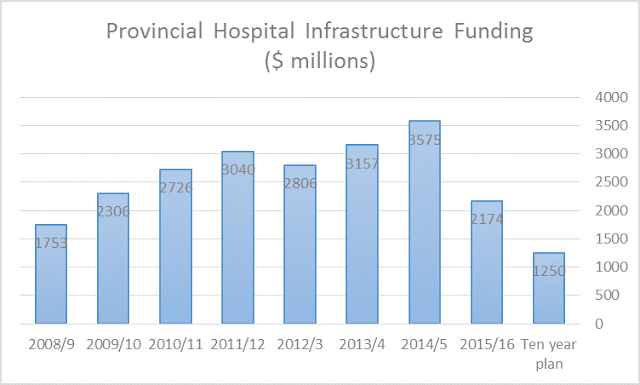 Ten year plan for Ontario hospital facility funding