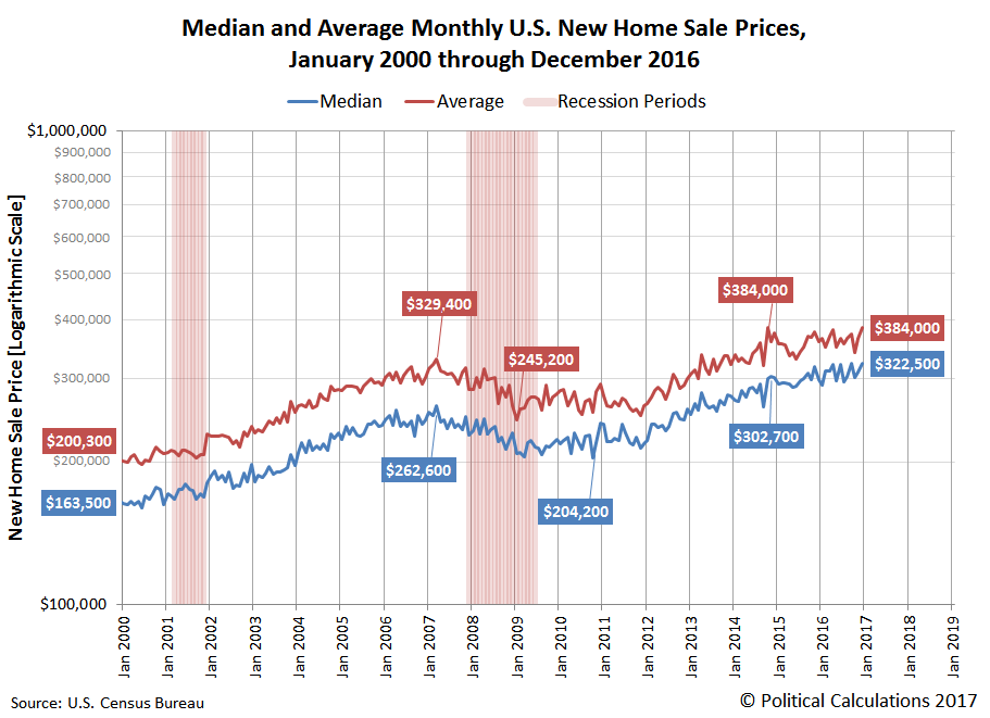 Median and Average Monthly U.S. New Home Sale Prices, January 2000 through December 2016