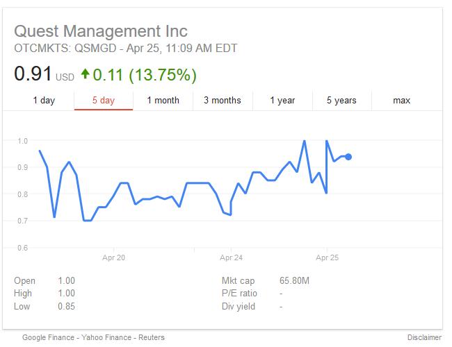 Dynamoos Blog Pump And Dump Spam Quest Management Inc Qsmg Stock