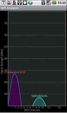 android-wifi-analyzer-graph