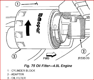 Filter Housing: Jeep Oil Filter Housing Removal
