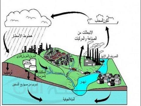 مياهنا الجوفية والأخطار التي تتهددها