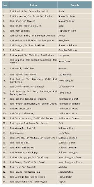 nama-tari-dari-berbagai-daerah-di-Indonesia-halaman-21