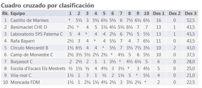http://www.ajedrezvalenciano.com/2017/01/consulta-todas-las-alineaciones-no.html