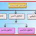 التحليل الكيميائي وأنواعه Chemical analysis and its types