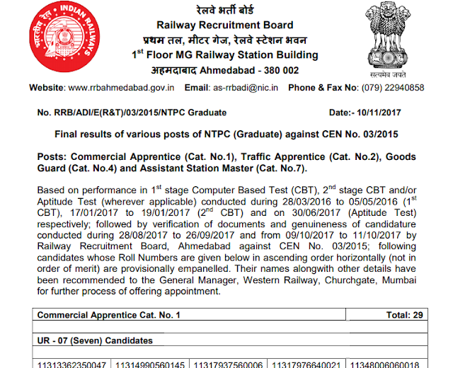 RRB NTPC Final Result Declared, Download Roll No List (All Regions)