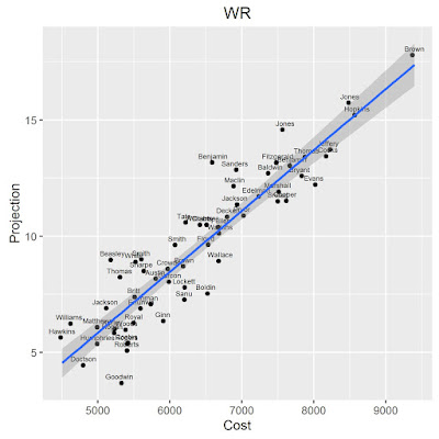 NFL Week 4 DFS WR Projections vs Cost