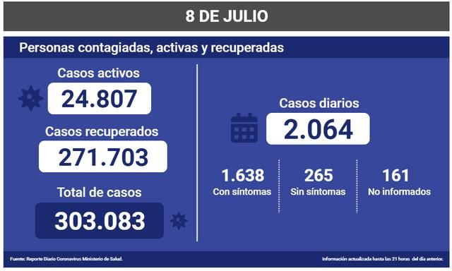 😷Coronavirus: Reporte Nacional 08 de Julio 🇨🇱