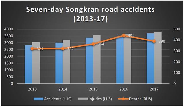 Количество смертей за семь дней Сонгкрана в Таиланде с 2013 по 2017 год