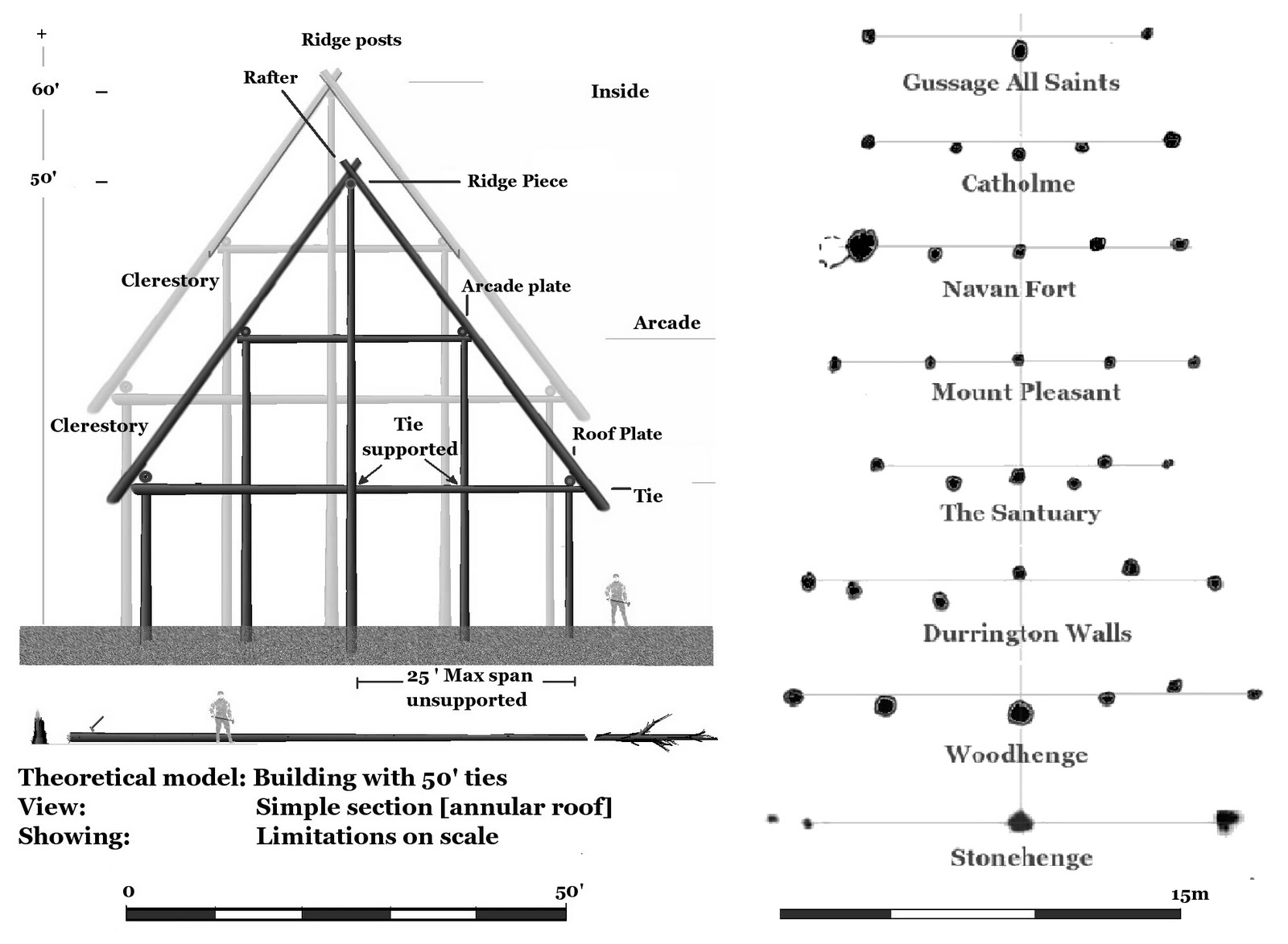 Theoretical Structural Archaeology