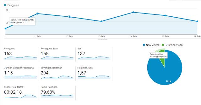 Visitor Wintekno Studio Dilihat Dari Google Analytic