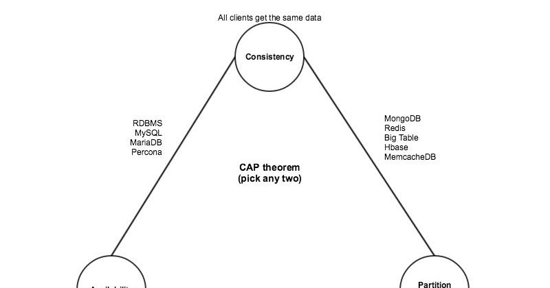 Linux Administration: Deploying MongoDB