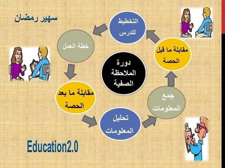 الملاحظة الصفية مفهومها وأهدافها وخطة الملاحظة قبل وأثناء وبعد 10