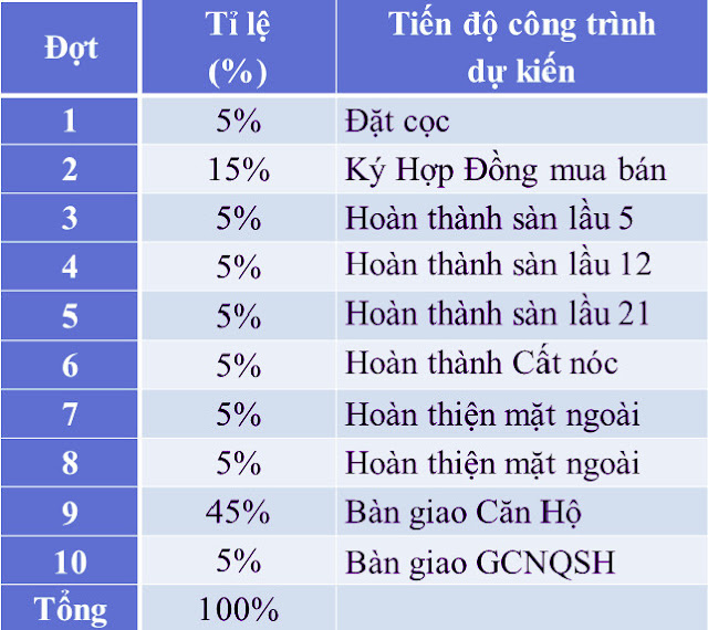 Chính sách thanh toán vô cùng dễ dàng của Vision Bình Tân
