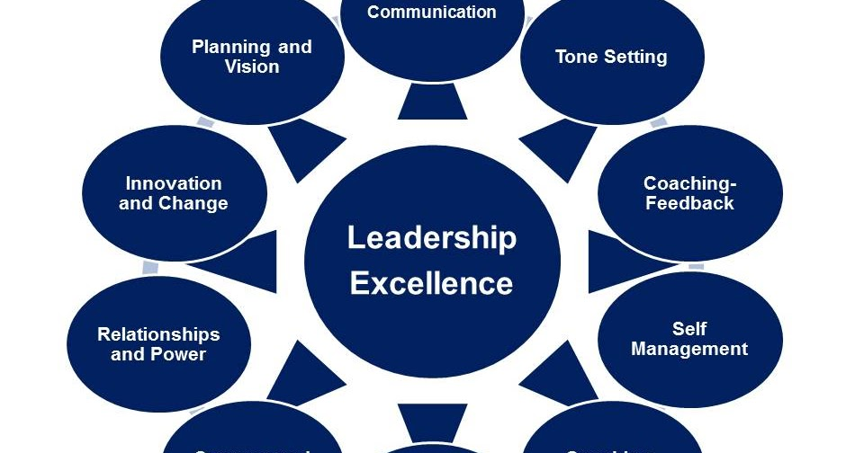 Essentials for leadership