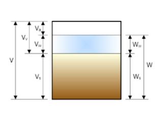 Compte rendu TP MDS la teneur en eau d'un sol génie civil PDF